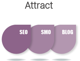 Digital Marketing Methdology digital marketing attract