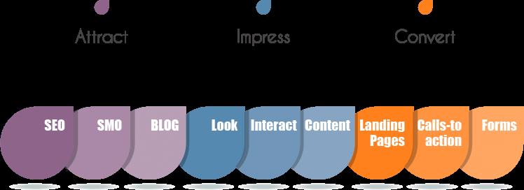 Digital Marketing Methodology digital marketing methodology 1