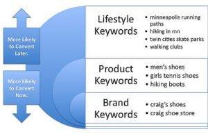 SEO keyword research internet marketing research
