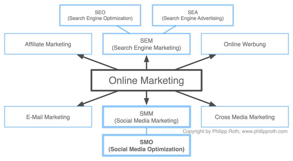search engine optimization goals internet marketing tactics