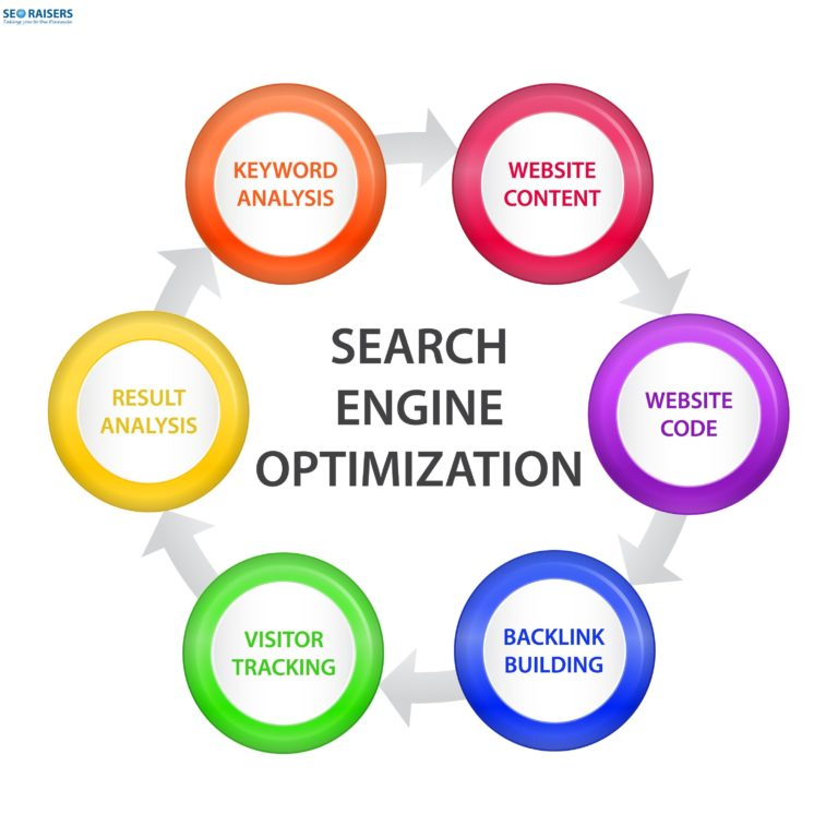 SEO for local businesses local seo 1