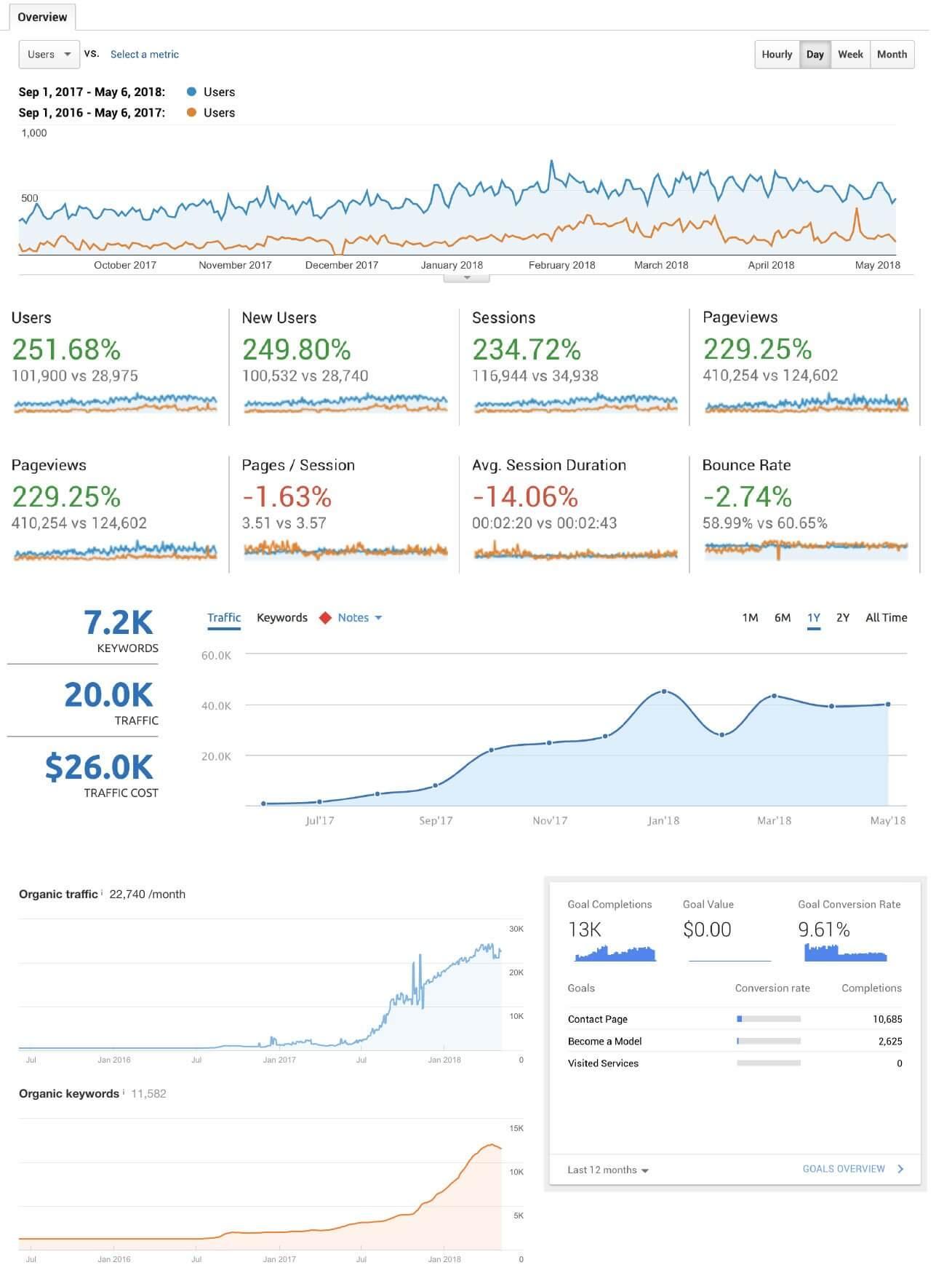 Nashville SEO company results